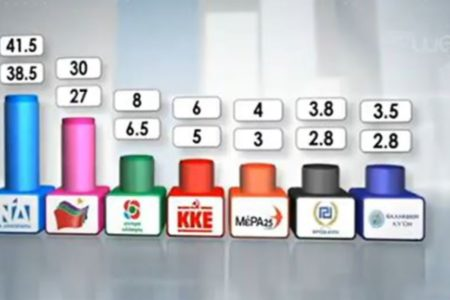 ND wins with big majority with SYRIZA becoming a strong opposition